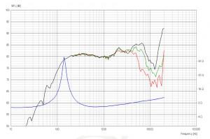 付録ユニットの周波数/インピーダンス特性