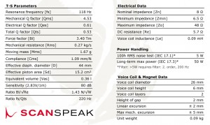 付録ユニットの規格(T/Sパラメーター)