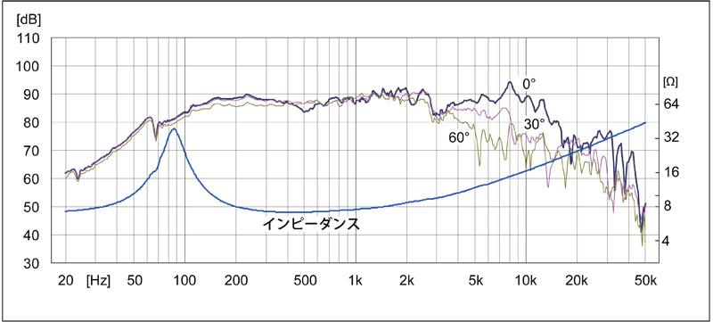 P1000_周波数特性-1